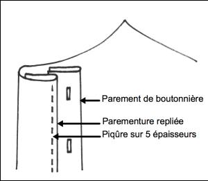 Schéma du montage du parement de boutonnière
